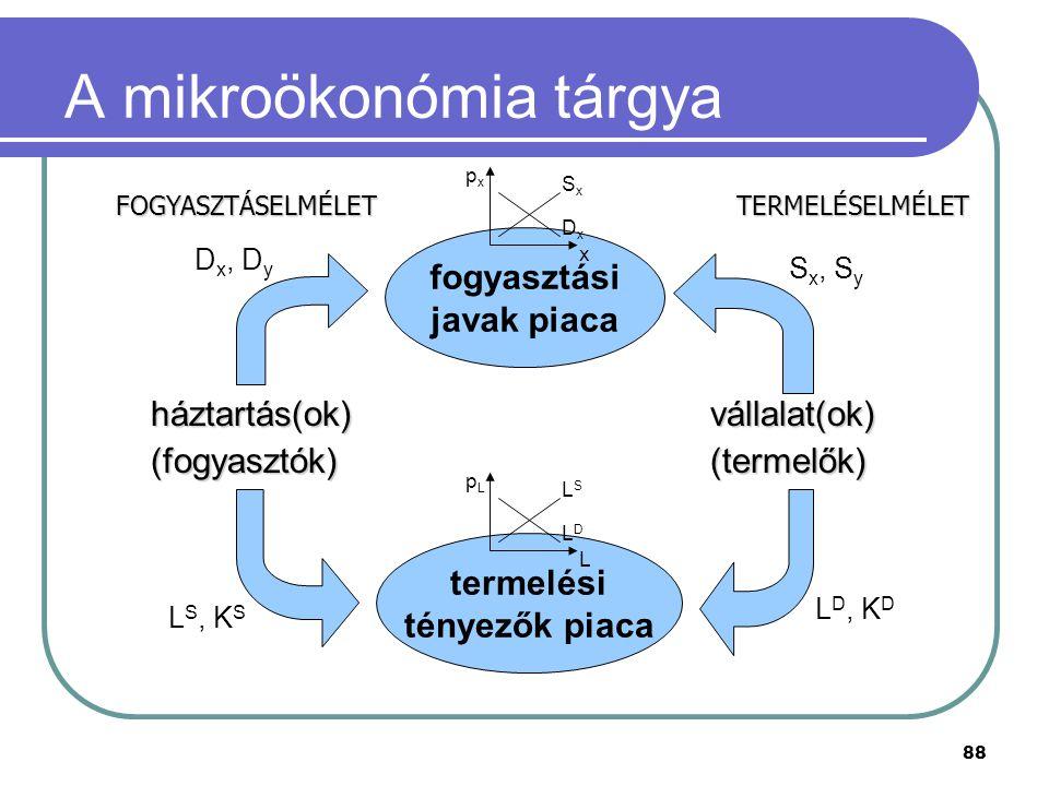 A mikroökonómia tárgya