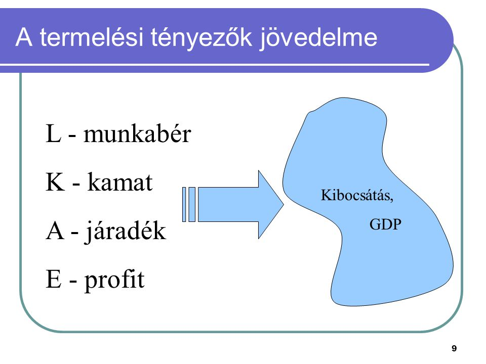 A termelési tényezők jövedelme