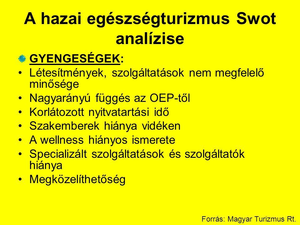 A hazai egészségturizmus Swot analízise