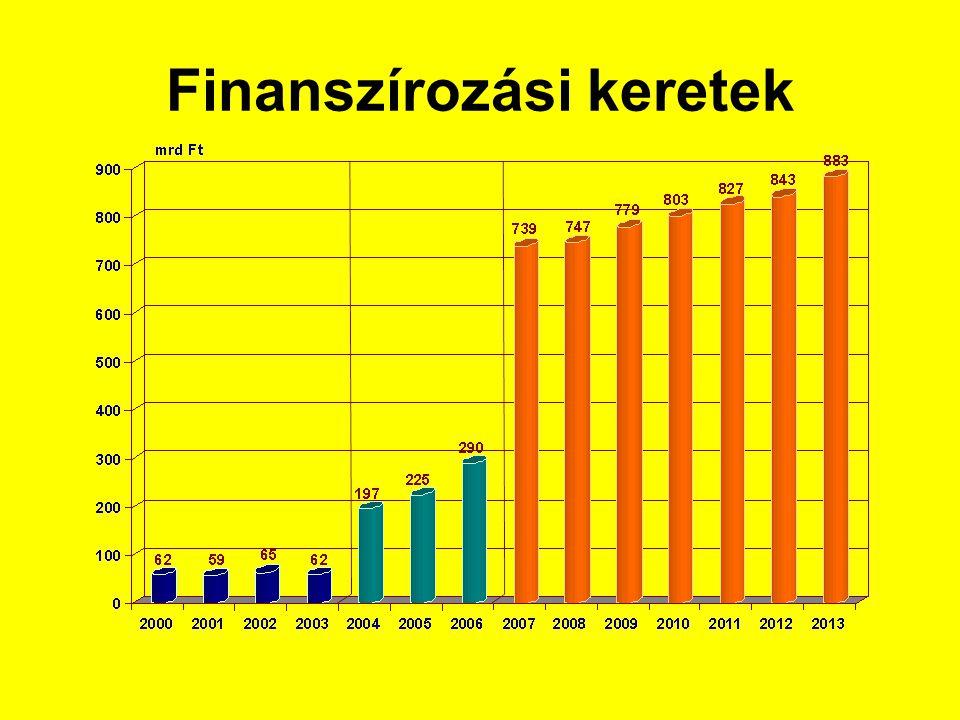 Finanszírozási keretek