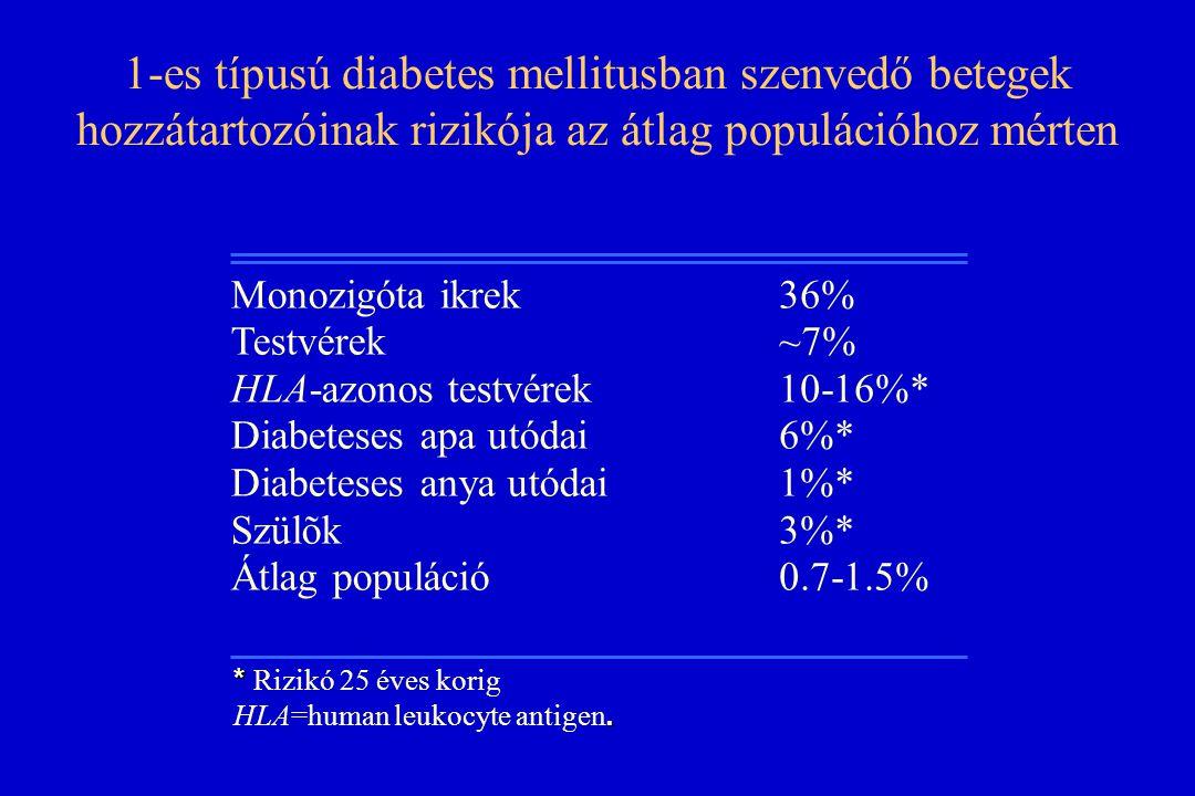 1-es típusú diabetes mellitusban szenvedő betegek hozzátartozóinak rizikója az átlag populációhoz mérten
