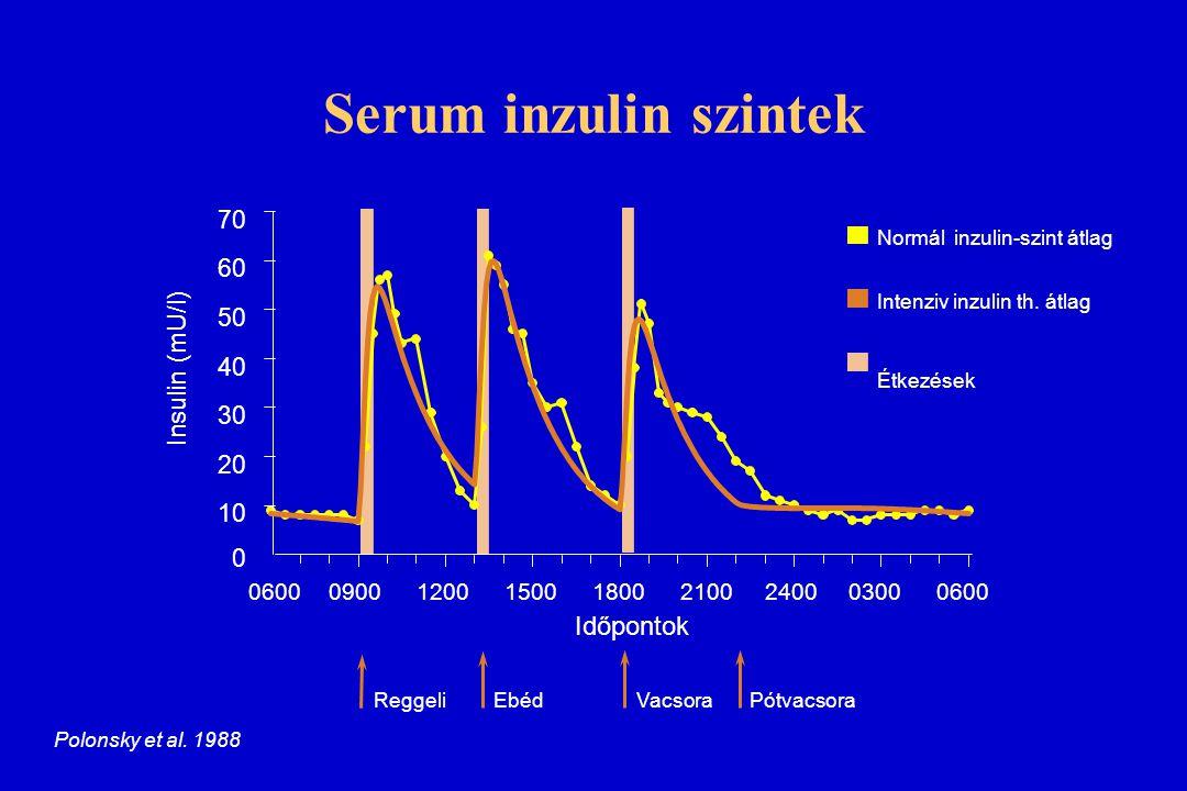 Serum inzulin szintek Insulin (mU/l) Időpontok 70 60 50 40 30 20 10