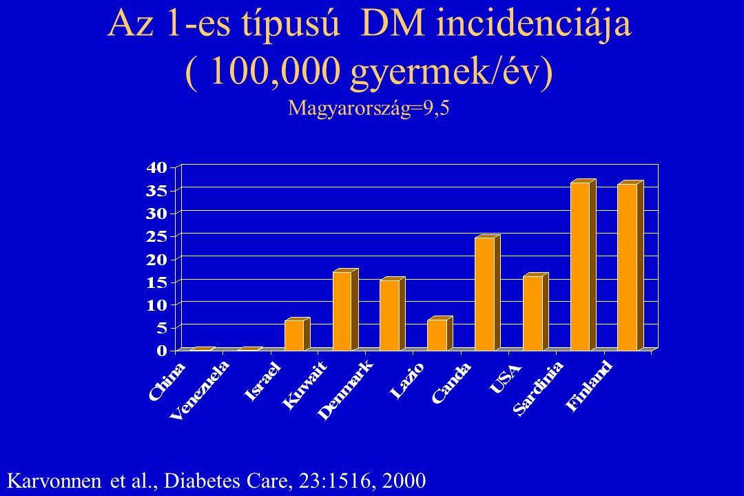 Az 1-es típusú DM incidenciája ( 100,000 gyermek/év) Magyarország=9,5