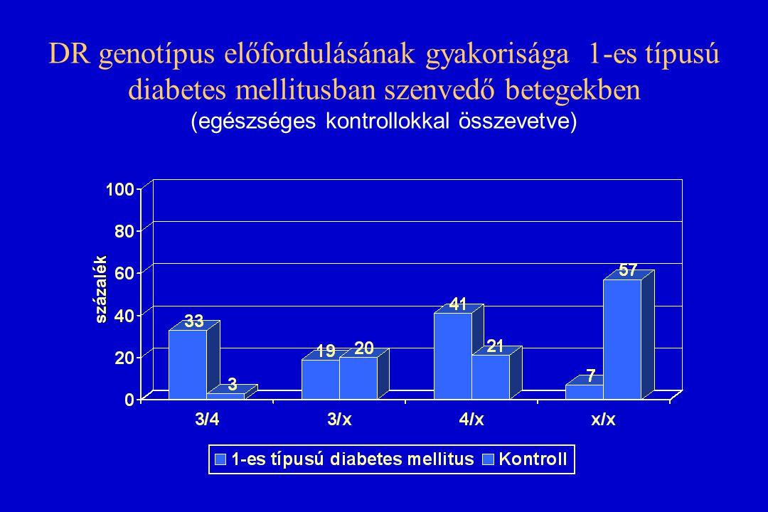 DR genotípus előfordulásának gyakorisága 1-es típusú diabetes mellitusban szenvedő betegekben (egészséges kontrollokkal összevetve)