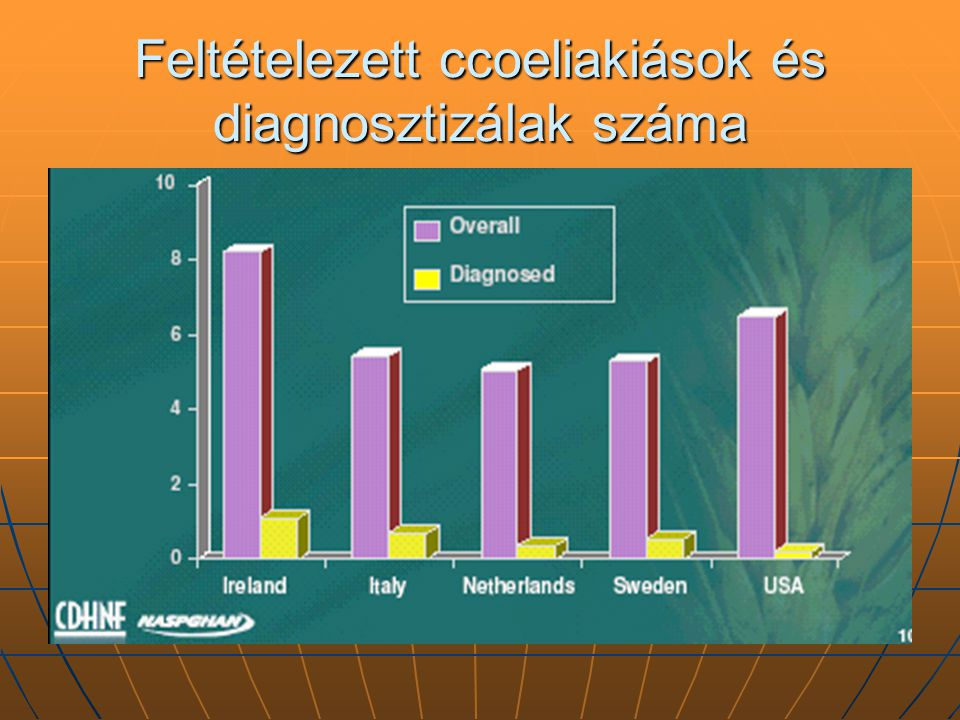 Feltételezett ccoeliakiások és diagnosztizálak száma