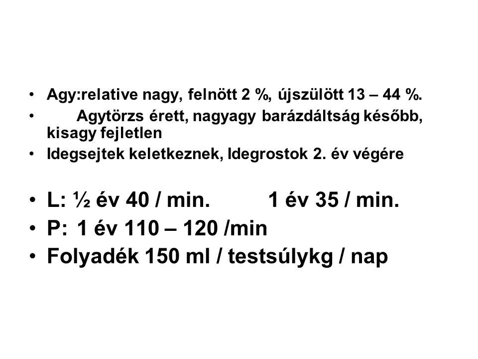 Folyadék 150 ml / testsúlykg / nap