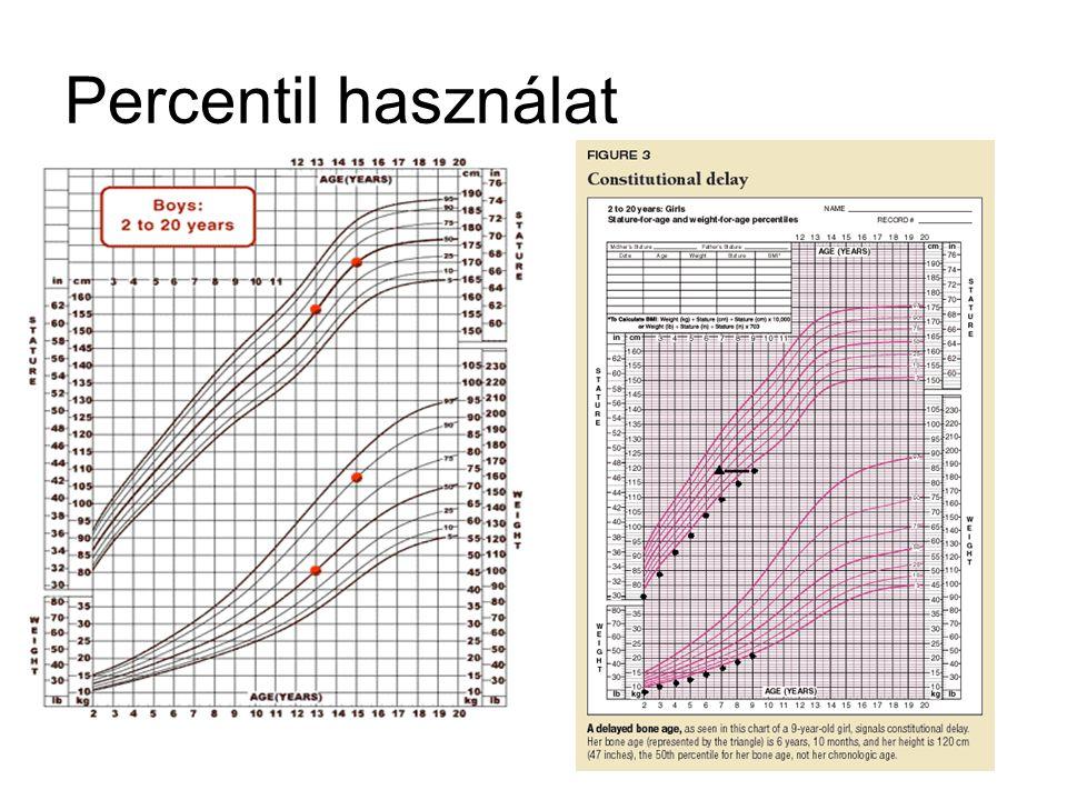 Percentil használat