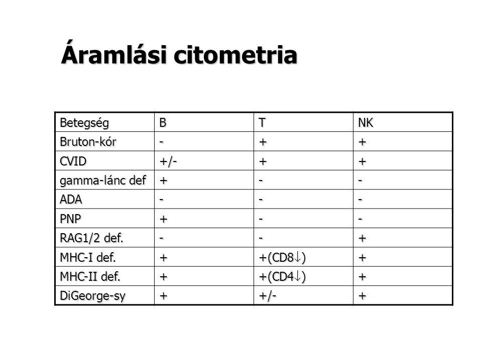 Áramlási citometria Betegség B T NK Bruton-kór - + CVID +/-