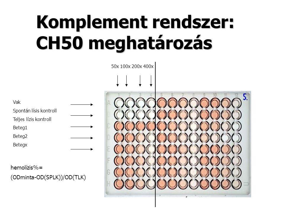 Komplement rendszer: CH50 meghatározás