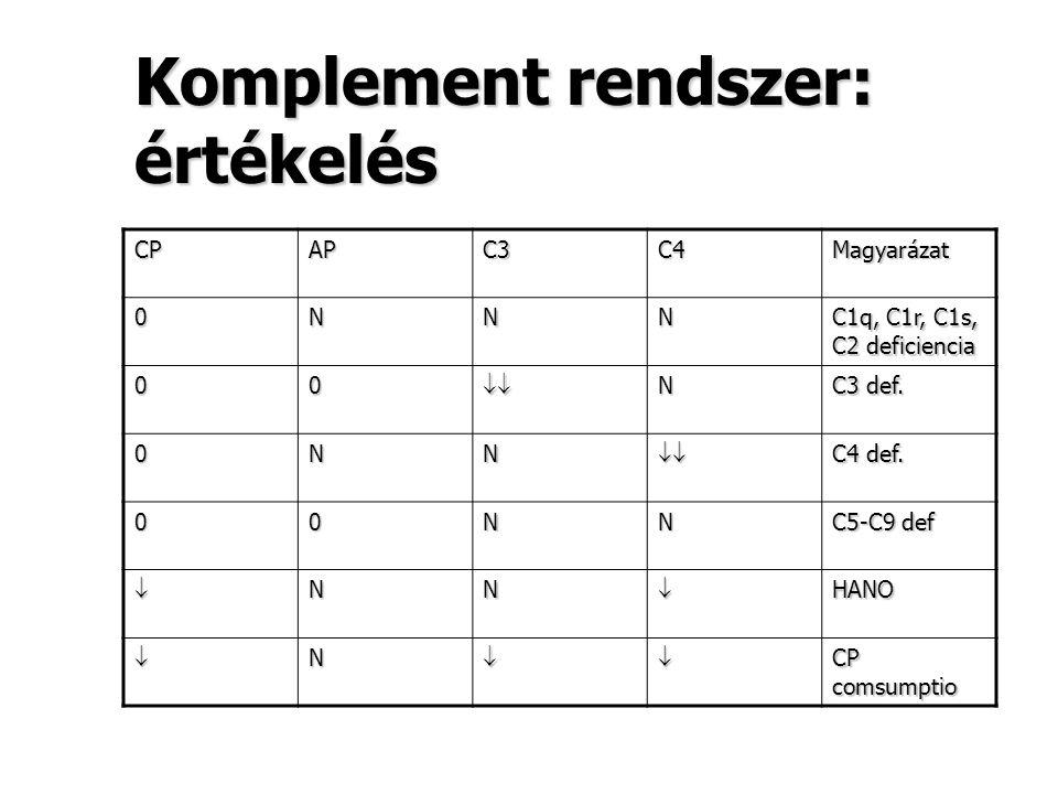 Komplement rendszer: értékelés