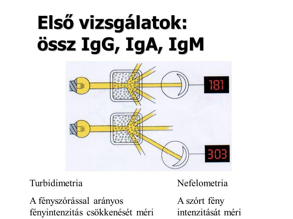 Első vizsgálatok: össz IgG, IgA, IgM
