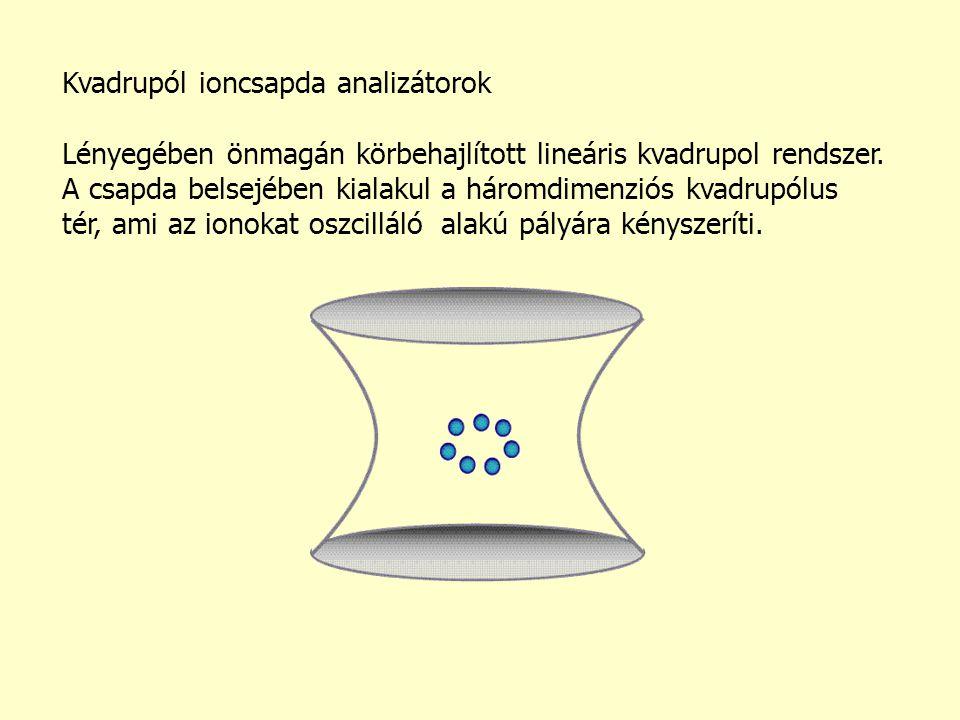 Kvadrupól ioncsapda analizátorok