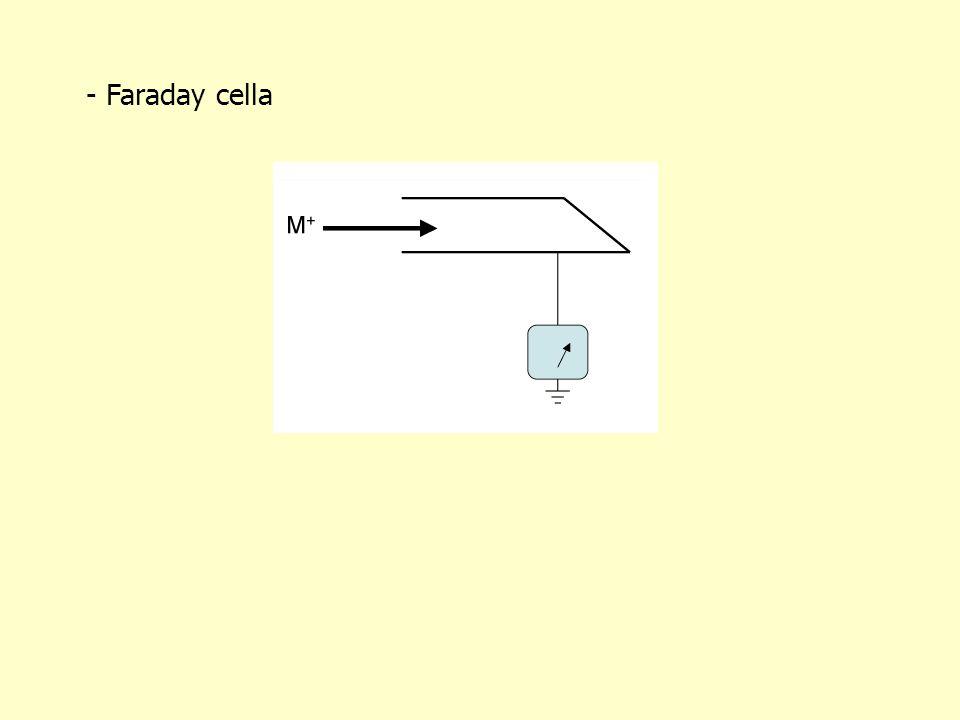 - Faraday cella