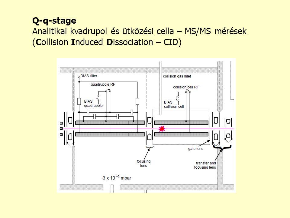 Q-q-stage Analitikai kvadrupol és ütközési cella – MS/MS mérések.