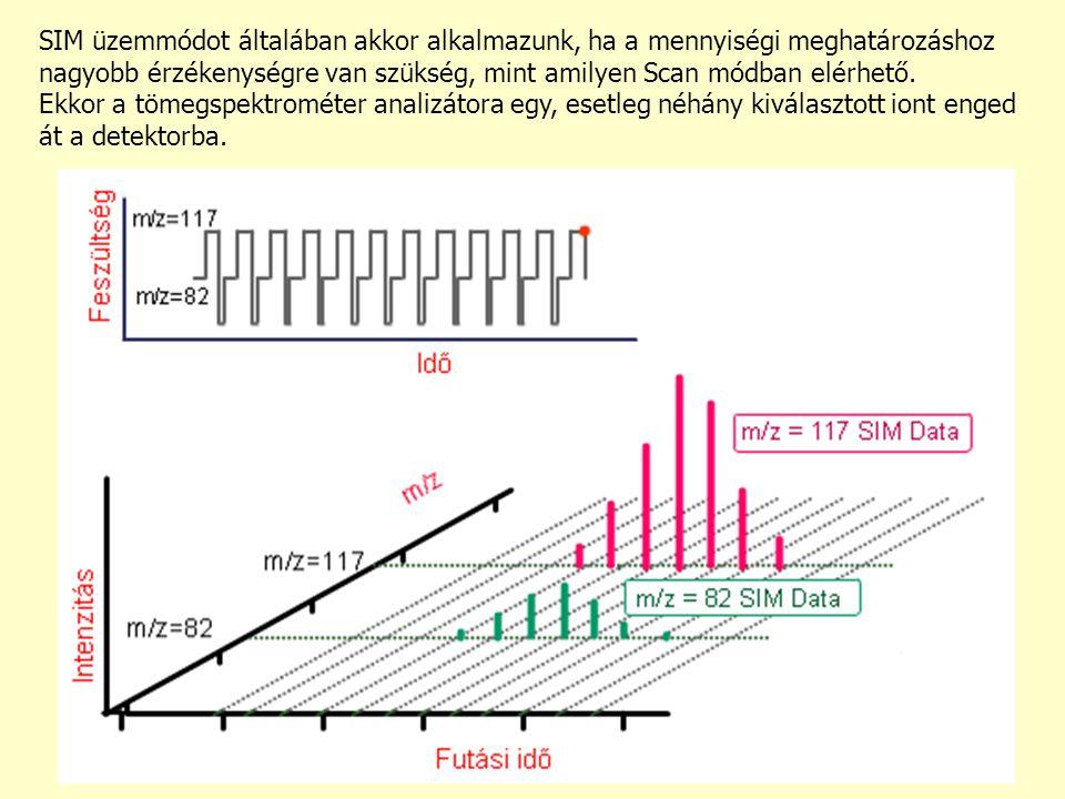 SIM üzemmódot általában akkor alkalmazunk, ha a mennyiségi meghatározáshoz nagyobb érzékenységre van szükség, mint amilyen Scan módban elérhető.