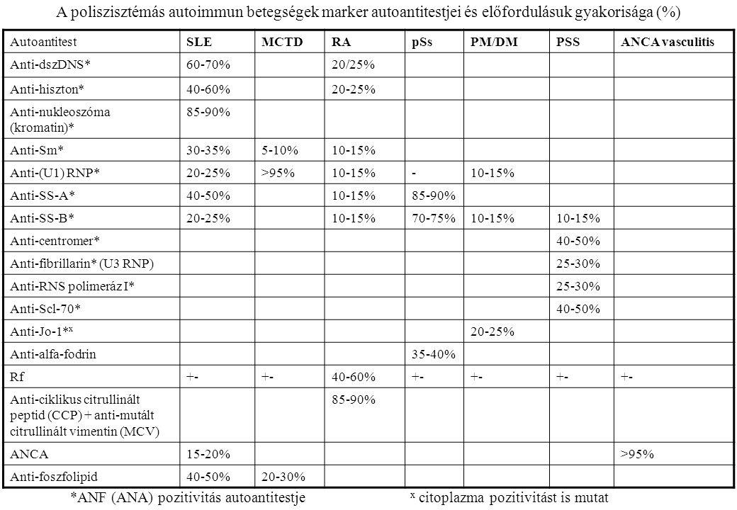 A poliszisztémás autoimmun betegségek marker autoantitestjei és előfordulásuk gyakorisága (%)
