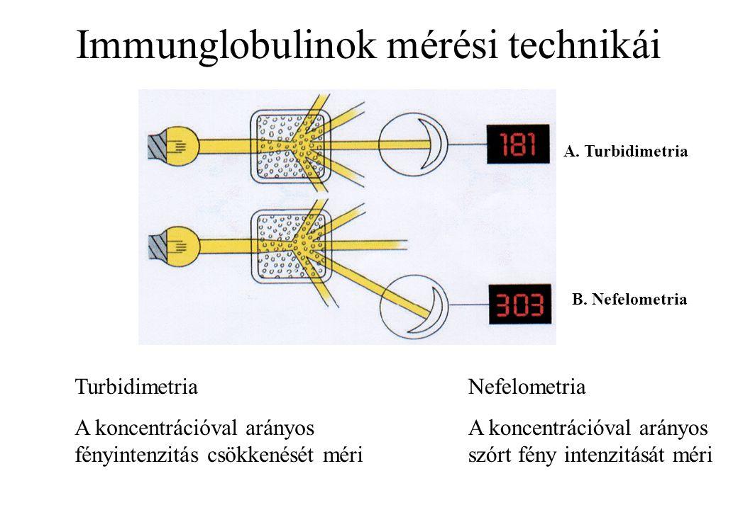 Immunglobulinok mérési technikái