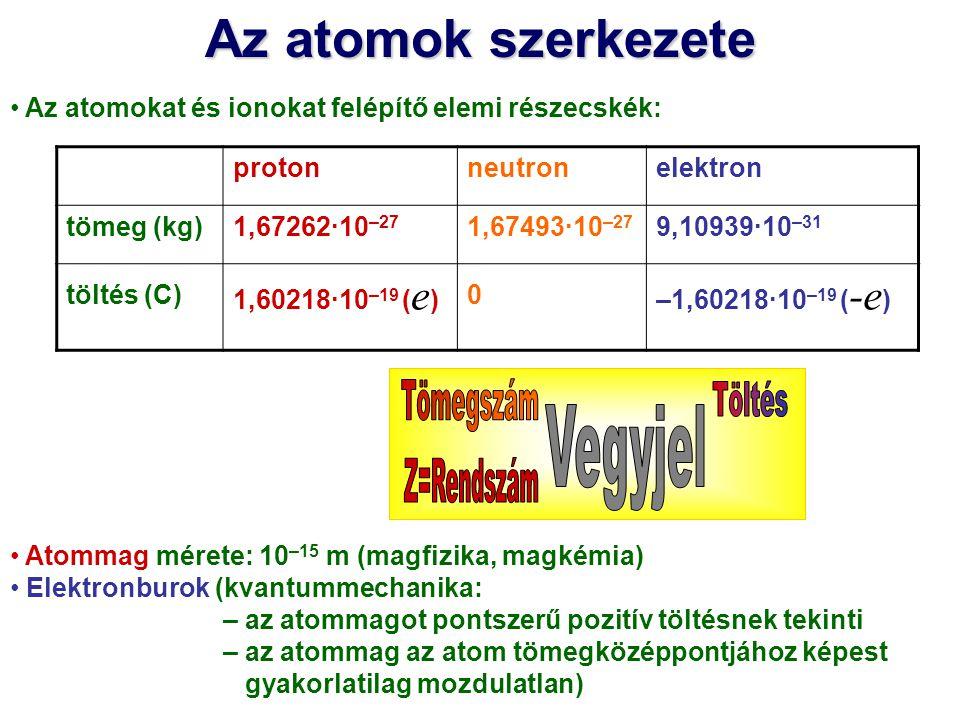 Az atomok szerkezete Tömegszám Töltés Vegyjel Z=Rendszám