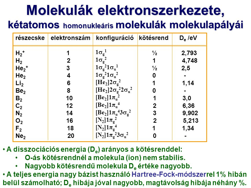 Molekulák elektronszerkezete,