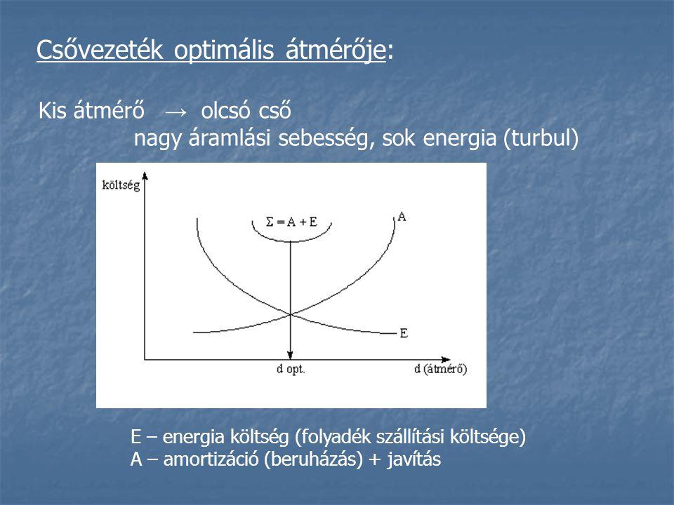 Csővezeték optimális átmérője: