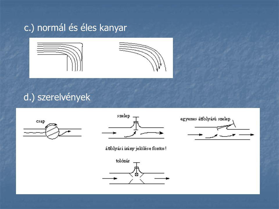 c.) normál és éles kanyar