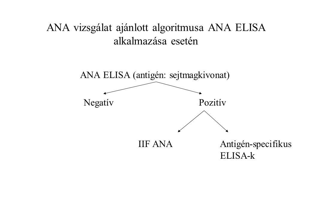 ANA vizsgálat ajánlott algoritmusa ANA ELISA alkalmazása esetén