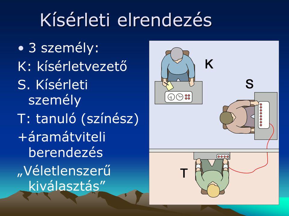 Kísérleti elrendezés 3 személy: K: kísérletvezető S. Kísérleti személy