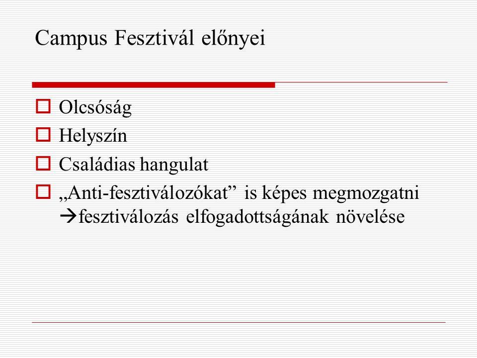 Campus Fesztivál előnyei