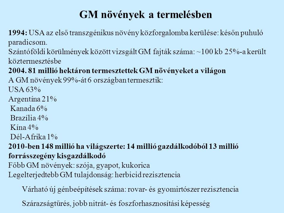 GM növények a termelésben