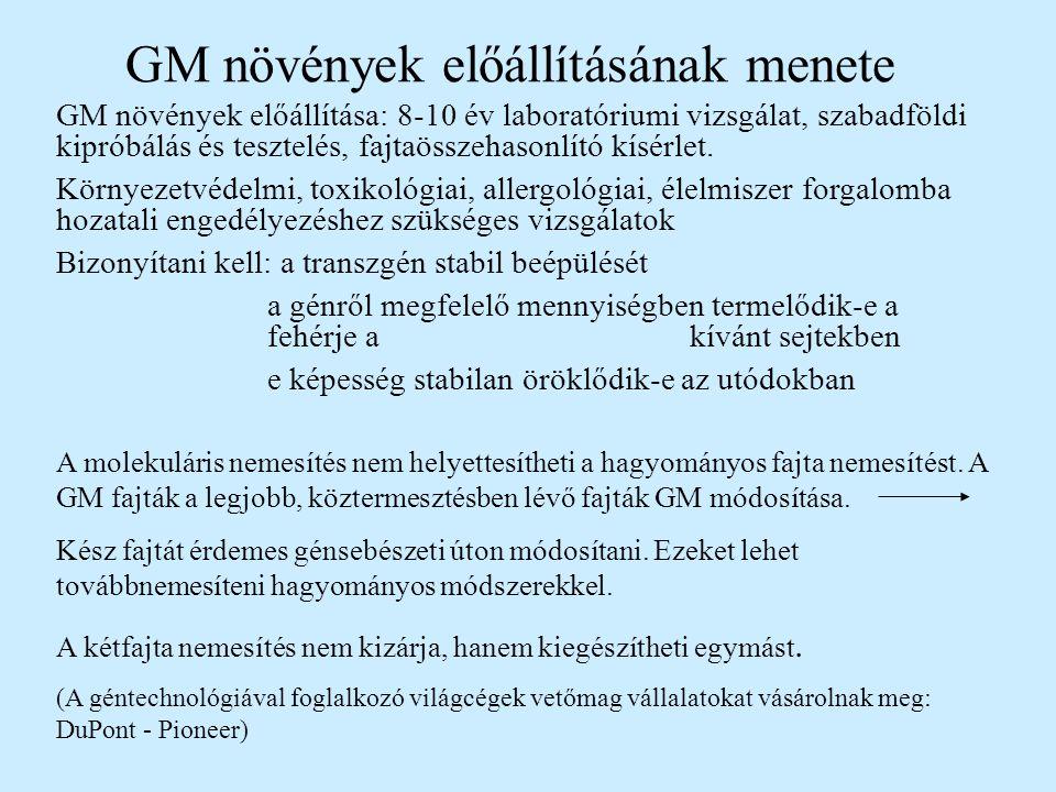 GM növények előállításának menete
