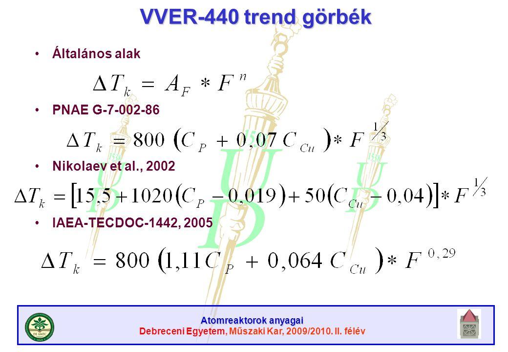 VVER-440 trend görbék Általános alak PNAE G-7-002-86
