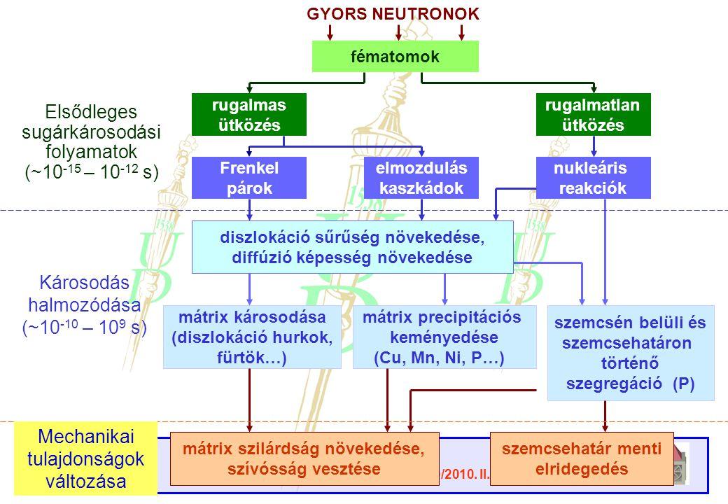 Elsődleges sugárkárosodási folyamatok (~10-15 – 10-12 s) Károsodás