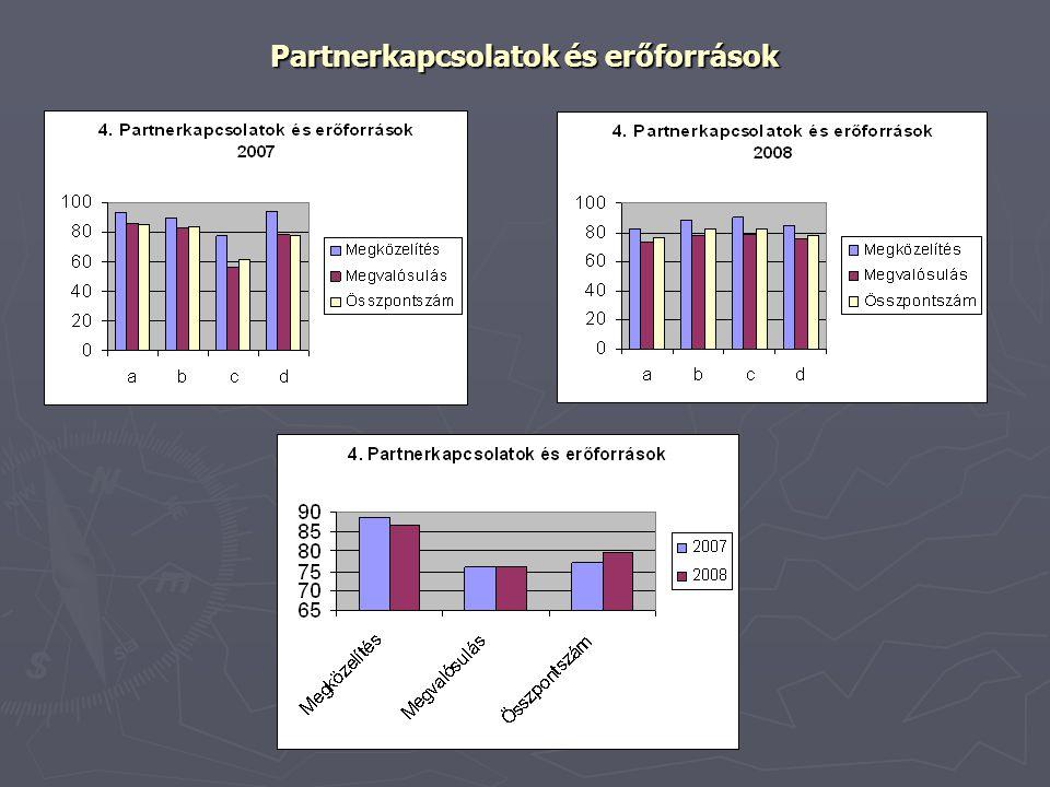 Partnerkapcsolatok és erőforrások