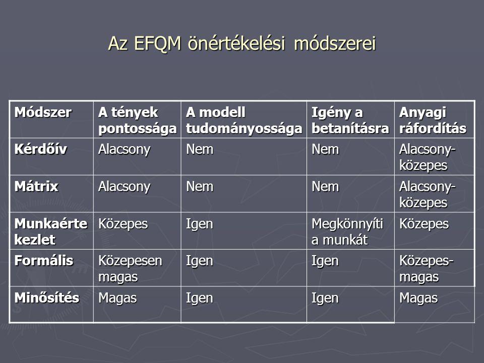 Az EFQM önértékelési módszerei