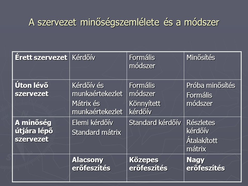 A szervezet minőségszemlélete és a módszer