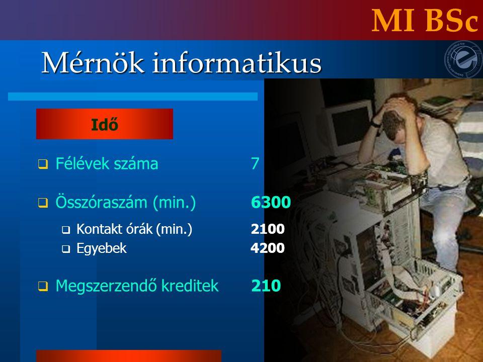MI BSc Mérnök informatikus Idő Félévek száma 7 Összóraszám (min.) 6300