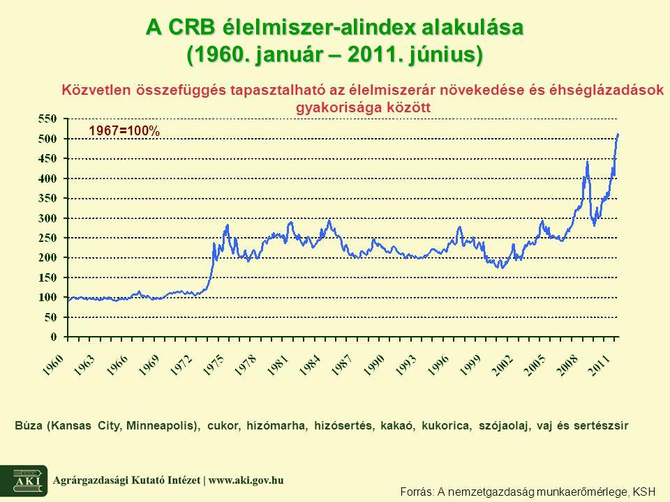 A CRB élelmiszer-alindex alakulása (1960. január – 2011. június)