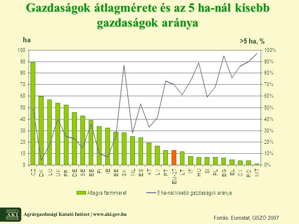 Gazdaságok átlagmérete és az 5 ha-nál kisebb gazdaságok aránya