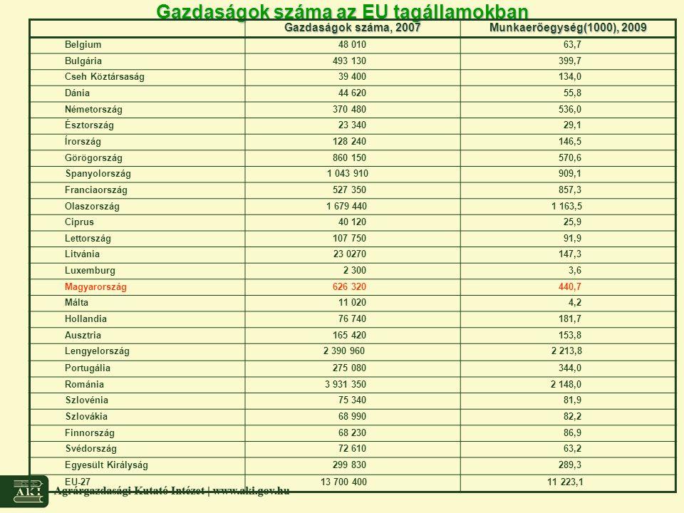Gazdaságok száma az EU tagállamokban