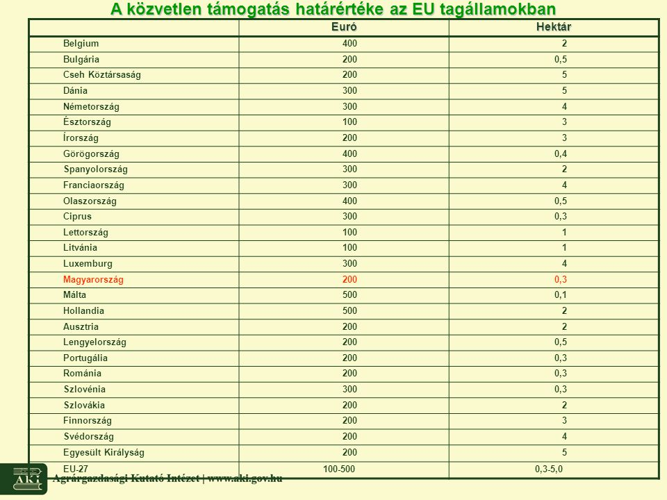 A közvetlen támogatás határértéke az EU tagállamokban