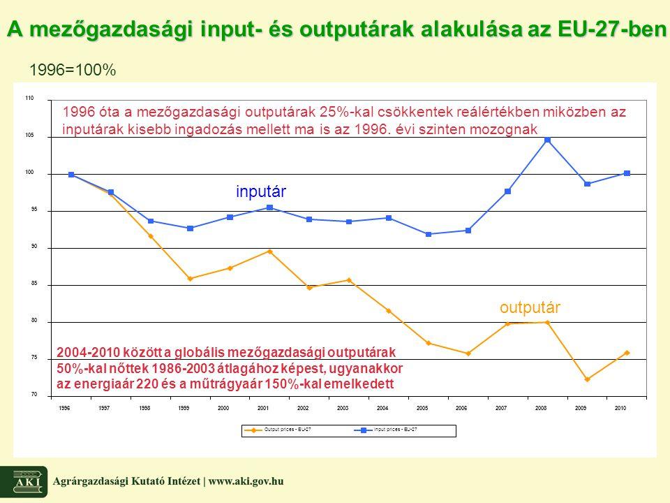 A mezőgazdasági input- és outputárak alakulása az EU-27-ben