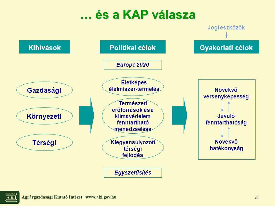 … és a KAP válasza Kihívások Politikai célok Gyakorlati célok