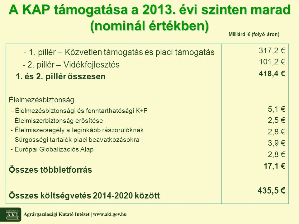 A KAP támogatása a 2013. évi szinten marad (nominál értékben)