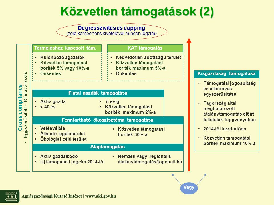 Közvetlen támogatások (2)