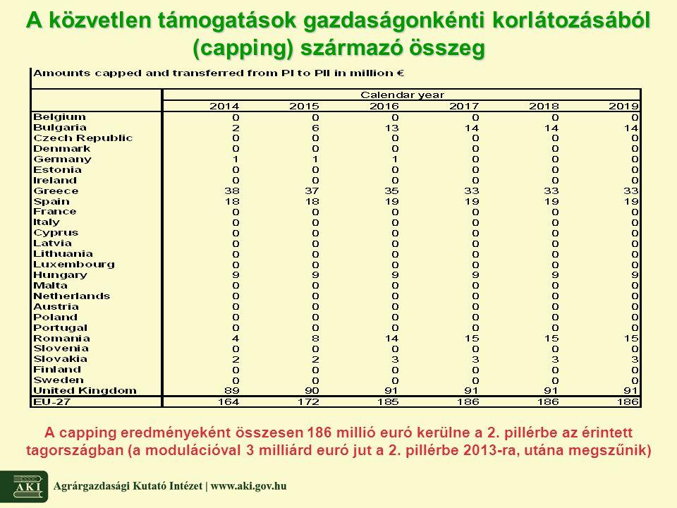 A közvetlen támogatások gazdaságonkénti korlátozásából (capping) származó összeg