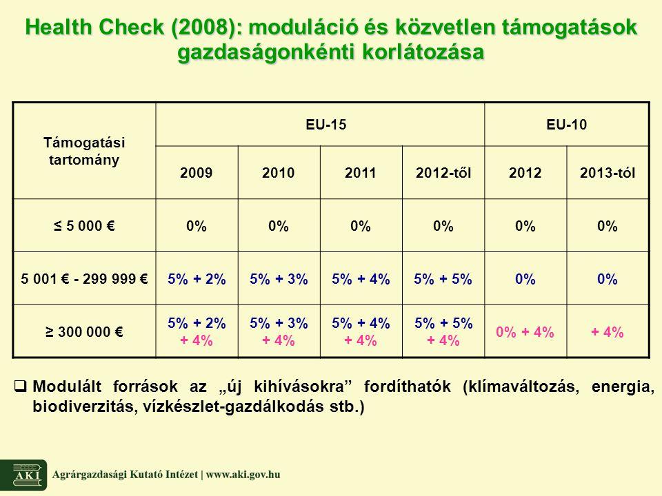 Health Check (2008): moduláció és közvetlen támogatások gazdaságonkénti korlátozása