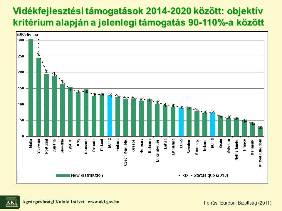 Vidékfejlesztési támogatások 2014-2020 között: objektív kritérium alapján a jelenlegi támogatás 90-110%-a között