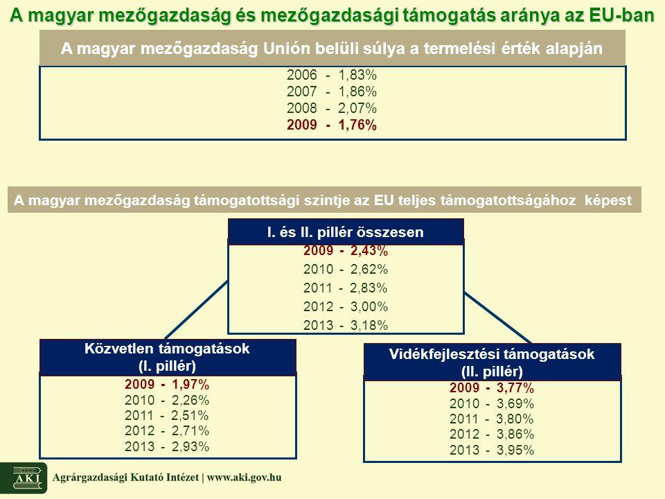A magyar mezőgazdaság és mezőgazdasági támogatás aránya az EU-ban