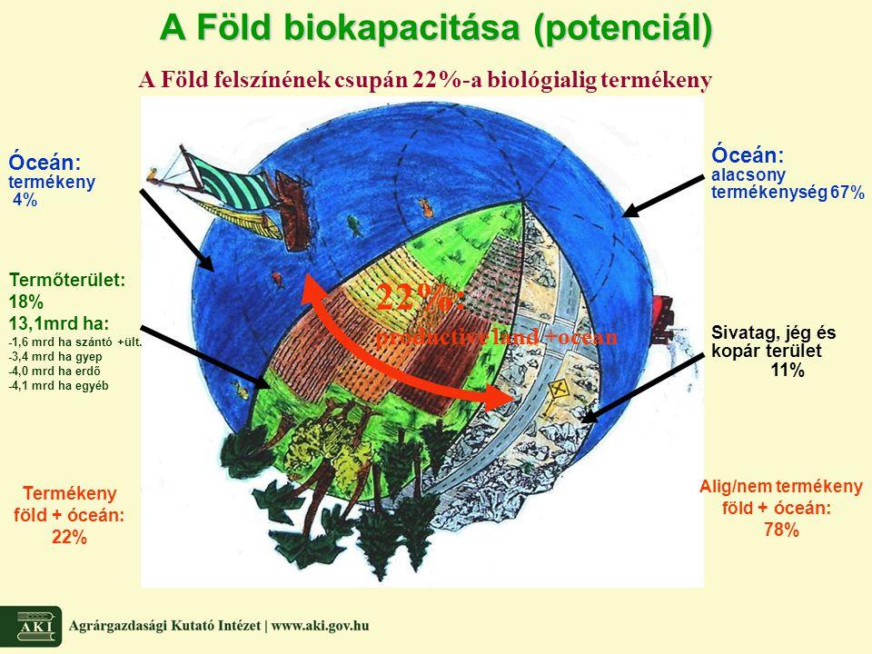 A Föld biokapacitása (potenciál)