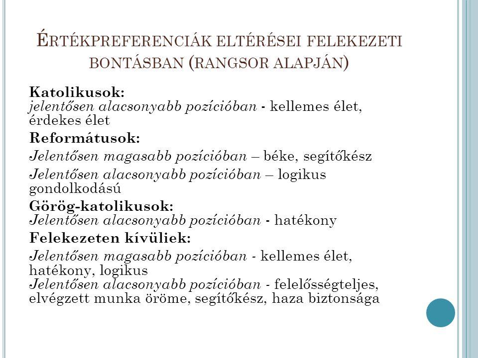 Értékpreferenciák eltérései felekezeti bontásban (rangsor alapján)